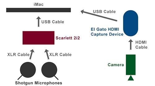 Equipment setup with camera and shotgun microphones