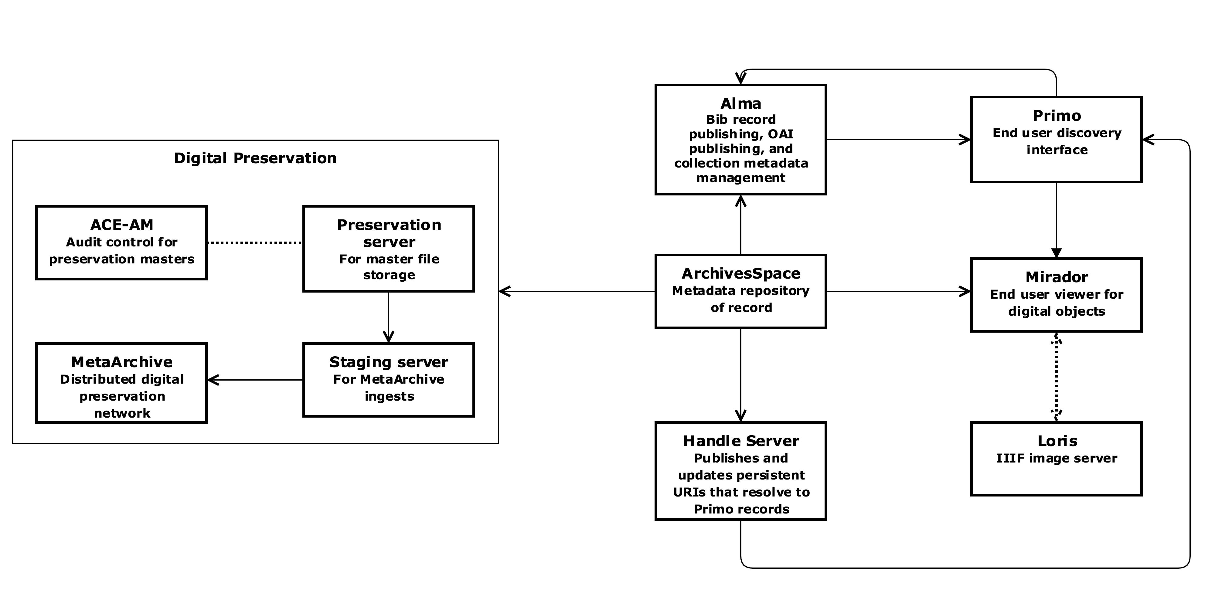 System model diagram