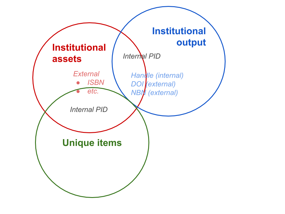 Figure 2. Overlap of item types