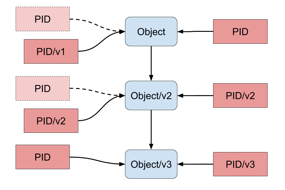 Figure 6. Object versions and the PID versioning methods