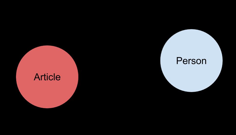 Figure 7. A triple