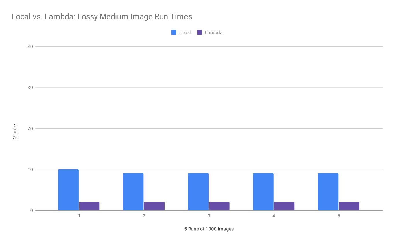 Figure 1. Local vs. Lambda: Lossy Medium Image Run Times