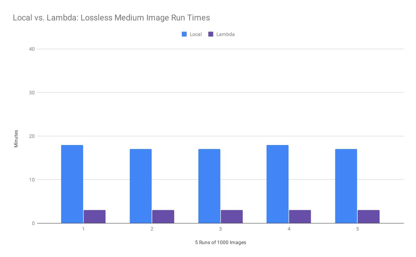 Figure 2. Local vs. Lambda: Lossless Medium Image Run Times