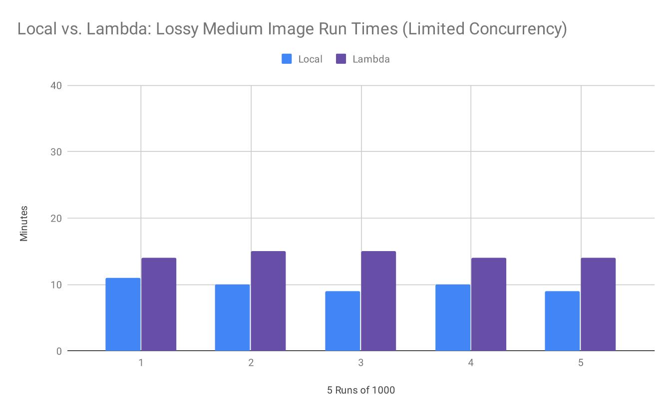 Figure 5. Local vs. Lambda: Lossy Medium Image Run Times (Limited Concurrency)