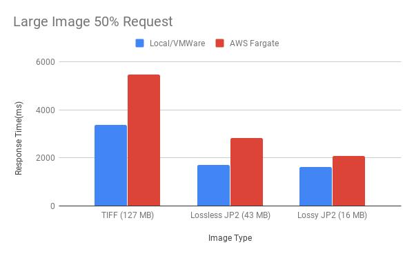 Figure 7. Large Image 50% Request