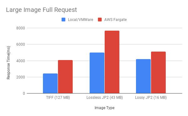 Figure 8. Large Image Full Request