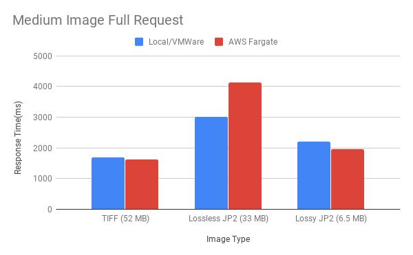 Figure 10. Medium Image Full Request