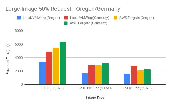 Figure 11. Large Image 50% Request - Oregon/Germany