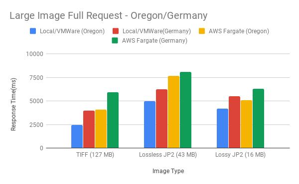 Figure 12. Large Image Full Request - Oregon/Germany