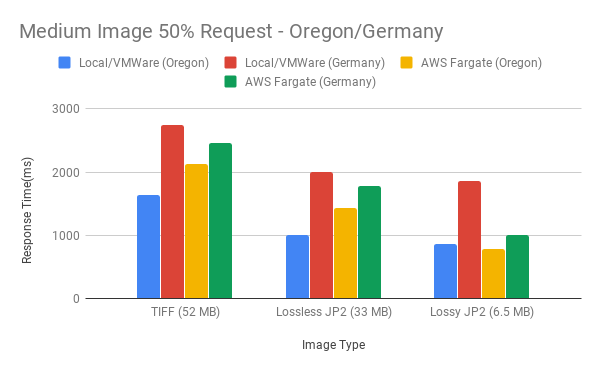 Figure 13. Medium Image 50% Request - Oregon/Germany