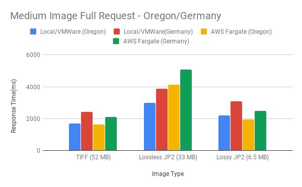Figure 14. Medium Image Full Request - Oregon/Germany