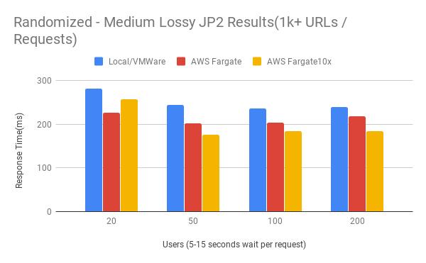 Figure 18. Randomized - Medium Lossy JP2 Results (1K+ URLs / Requests)