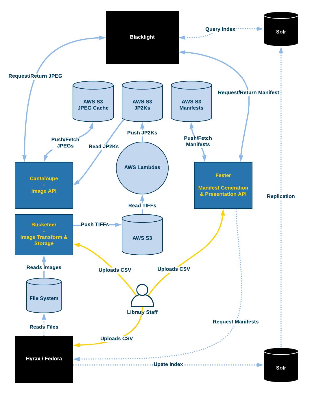 Figure 21. Architecture diagram