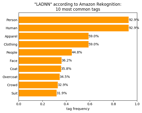 Figure 2. 'LADNN' according to Amazon Rekognition: 10 most common tags