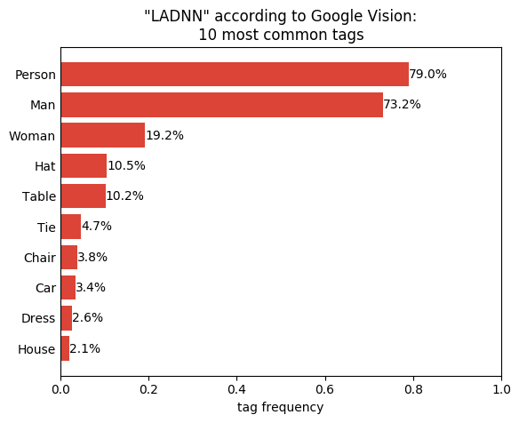 Figure 4. 'LADNN' according to Google Vision: 10 most common tags