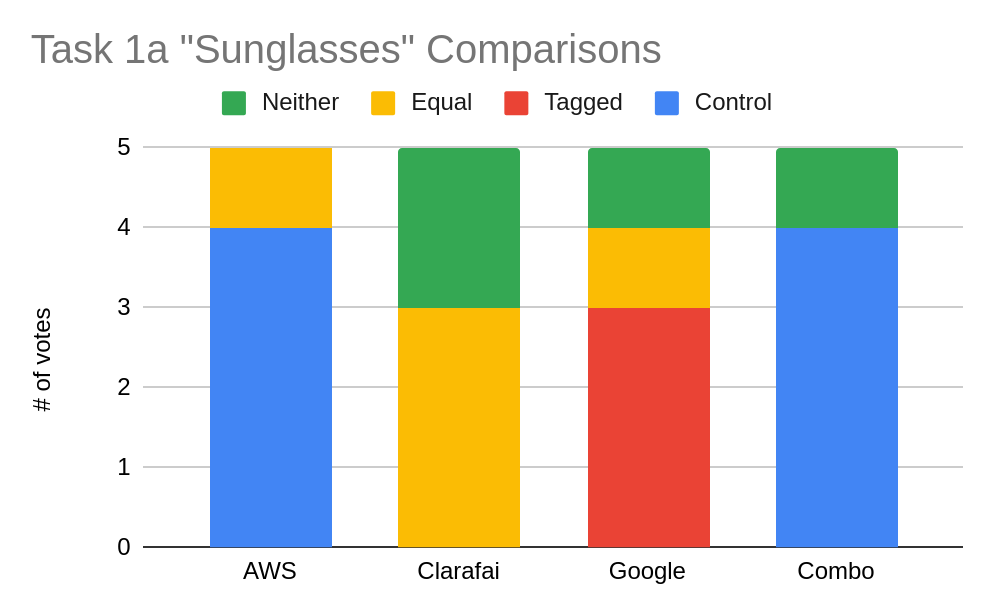 Figure 5. Task 1a 'Sunglasses' Comparisions