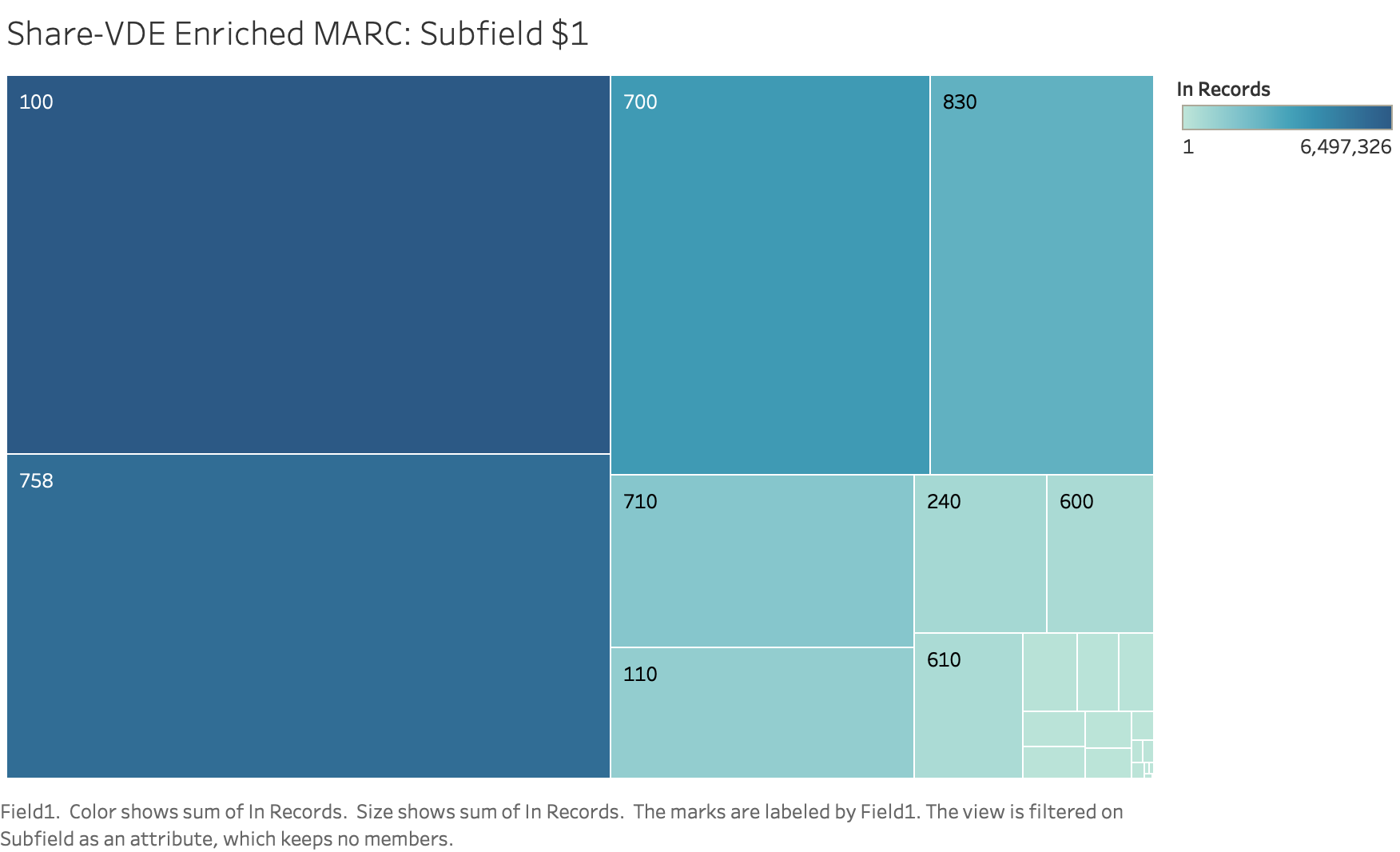 Figure 8. $1 URIs from Penn Share-VDE enriched MARC. Source: Author