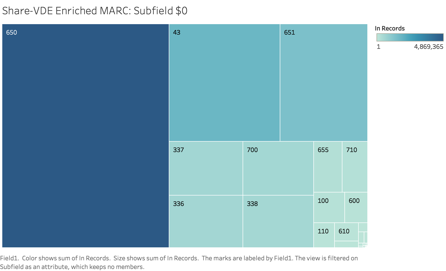 Figure 9. $0 URIs from Penn Share-VDE enriched MARC. Source: Author