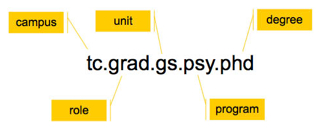 Figure 1:  Affinity String Breakdown for a Psychology Grad Student