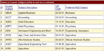 Figure 5:  Course subjects mapped to Research Quick Start subjects.