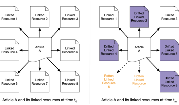Figure 2: An abstract example of reference rot over time. The linking page (Article A) contains eight linked resources. At time t0, all linked resources match what the author viewed. At time tm, two links are rotten, four linked resources have content drift, and only two links remain that accurately reflect what the author saw at t0.