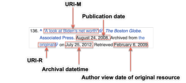 Figure 4: An annotated example reference from Wikipedia.