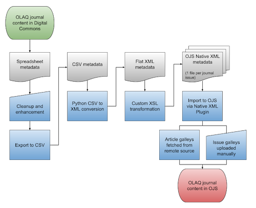 Digital Commons to OJS migration workflow