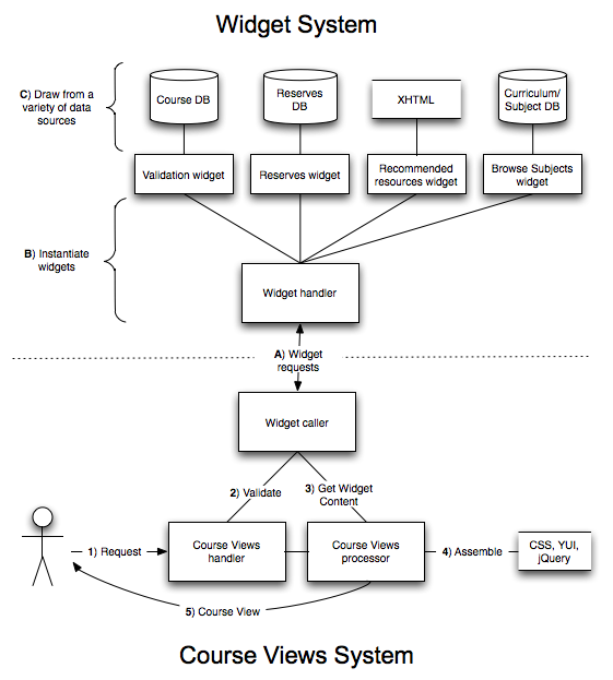 A low-level diagram of Course Views request processing