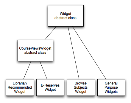 Widget System class hierarchy