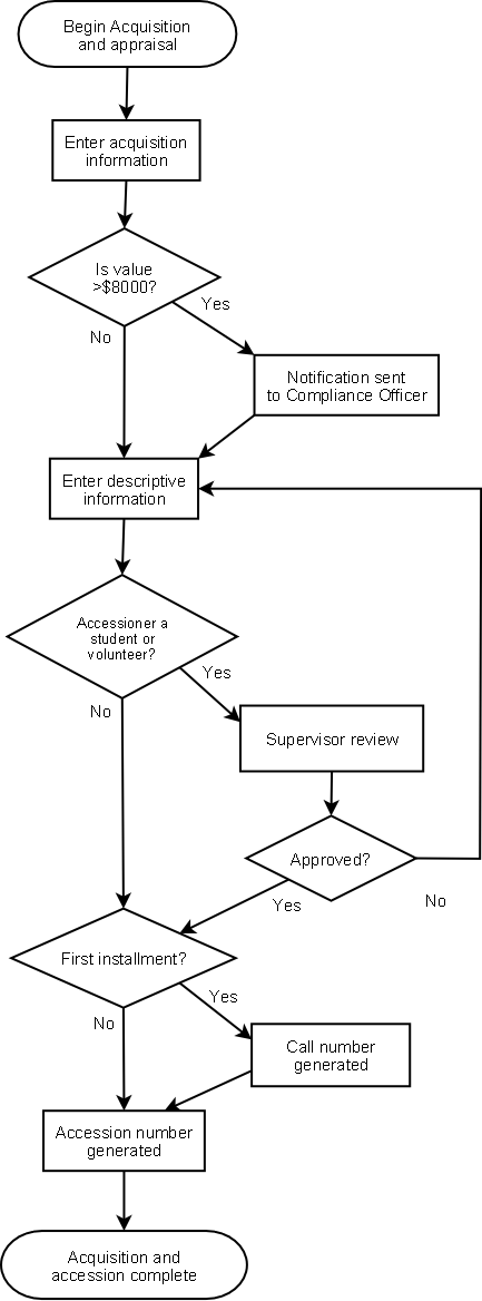 leave management process flow chart choice image