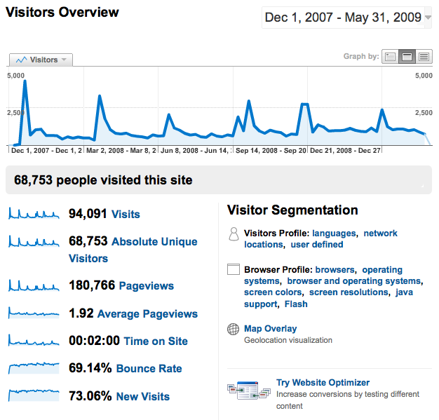Google Analytics: Visitor Overview, December 1, 2007 - May 31, 2009