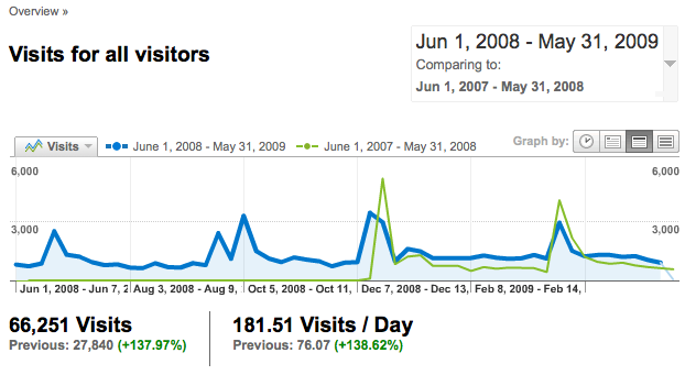 Google Analytics: Visits for all Visitors Compared, December 1, 2007 - May 31, 2009