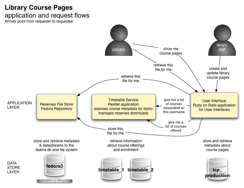 Application request flows within the LCP system