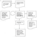 Figure 1: ETD workflow