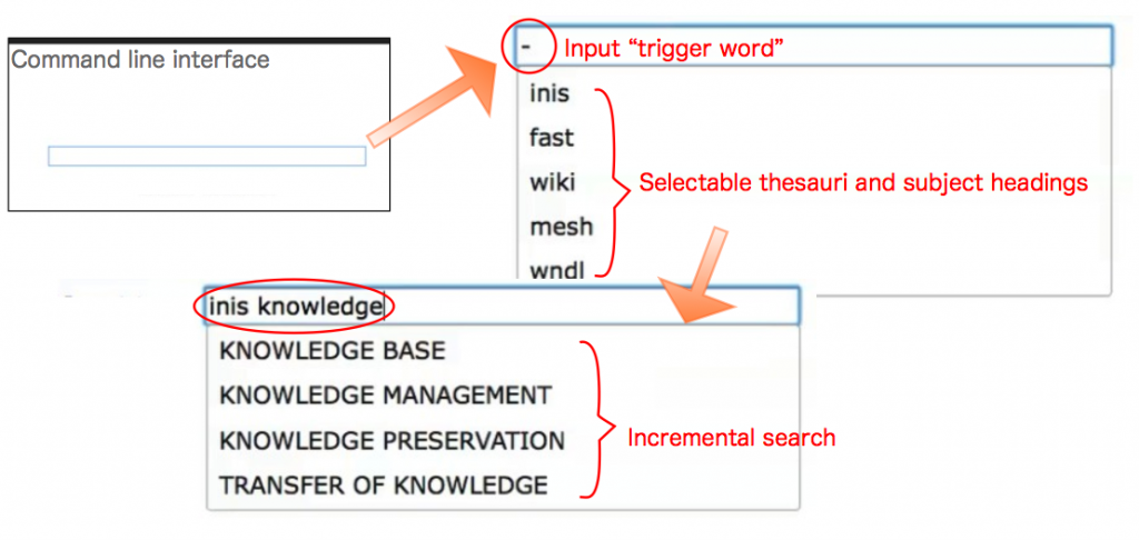 How to input Controlled Terms