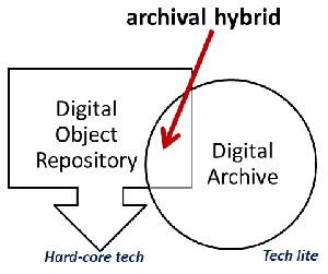 Archival Hybrid