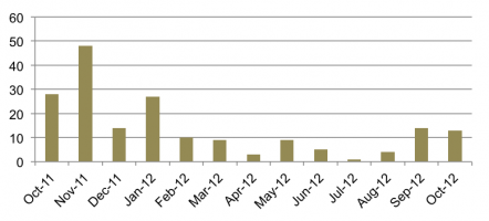 Figure 4: Widget Usage for Oct 2011 – Oct 2012.