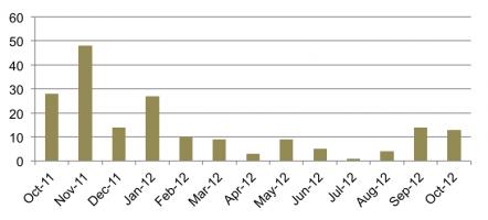 Figure 4: Widget Usage for Oct 2011 – Oct 2012.