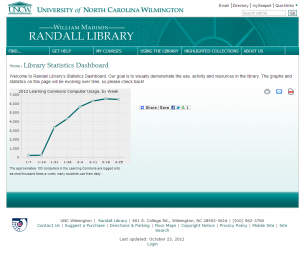 Figure 3: Library Statistics Dashboard with Open Flash Charts graph